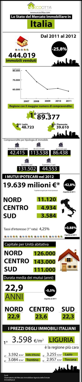 Lo Stato del Mercato Immobiliare in Italia