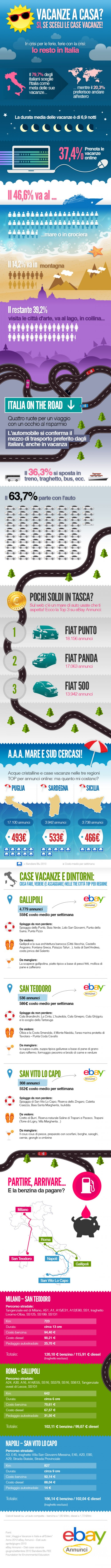 Infografica case vacanze eBay Annunci
