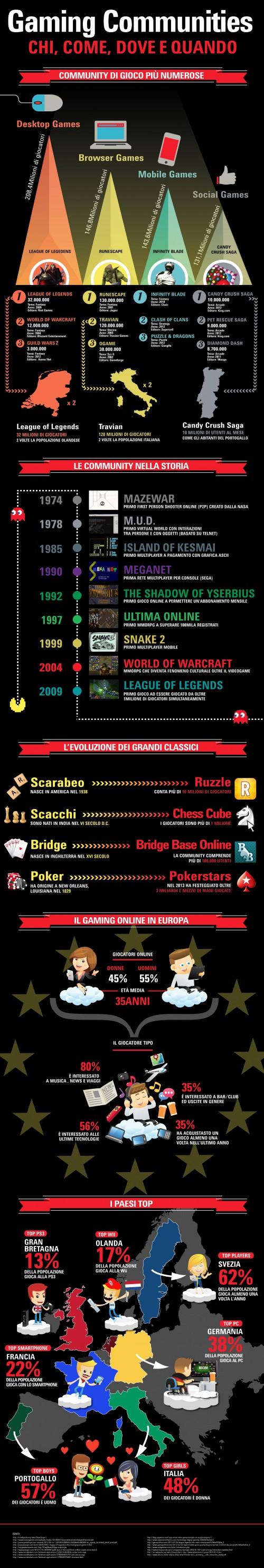 Gaming Communities - L'Infografica