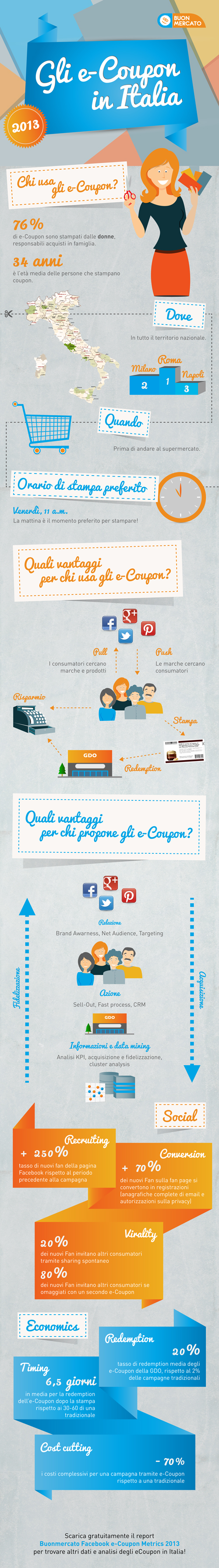 eCoupons-in-Italia-2013-2