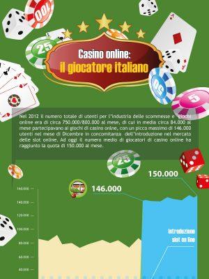 Infografica sul profilo dell'utente italiano di casinò
