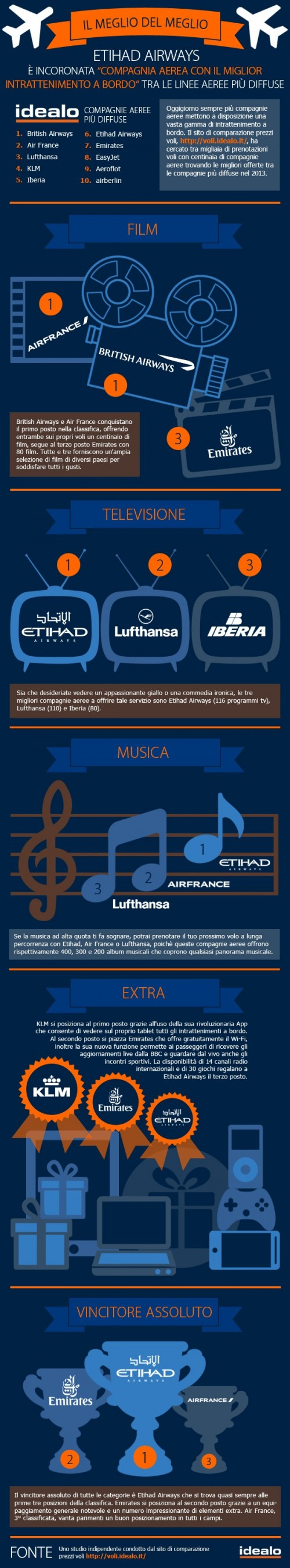 This is an infografic about the best in-flight entertainment among top airlines.