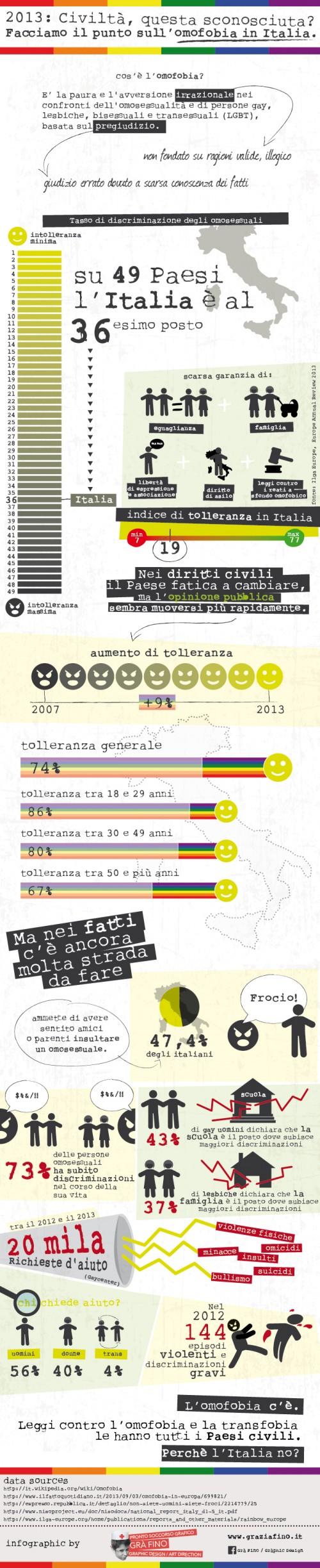 Infografica-Omofobia-01