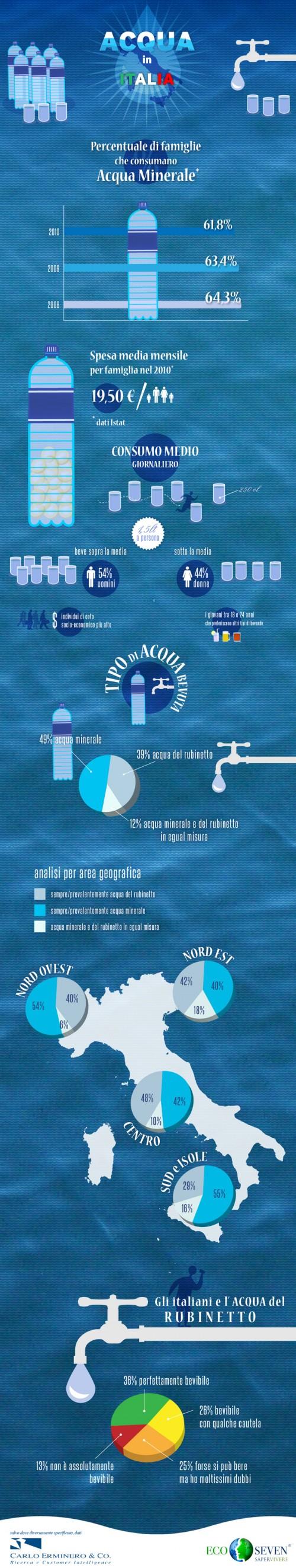infografica-acqua-minerale-Italia-Ecoseven