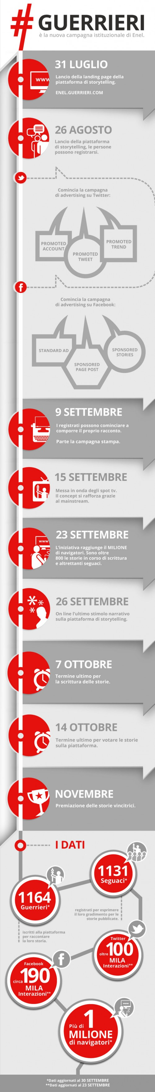 infografica-web-guerrieri-red