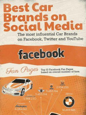 infografica brand automotive