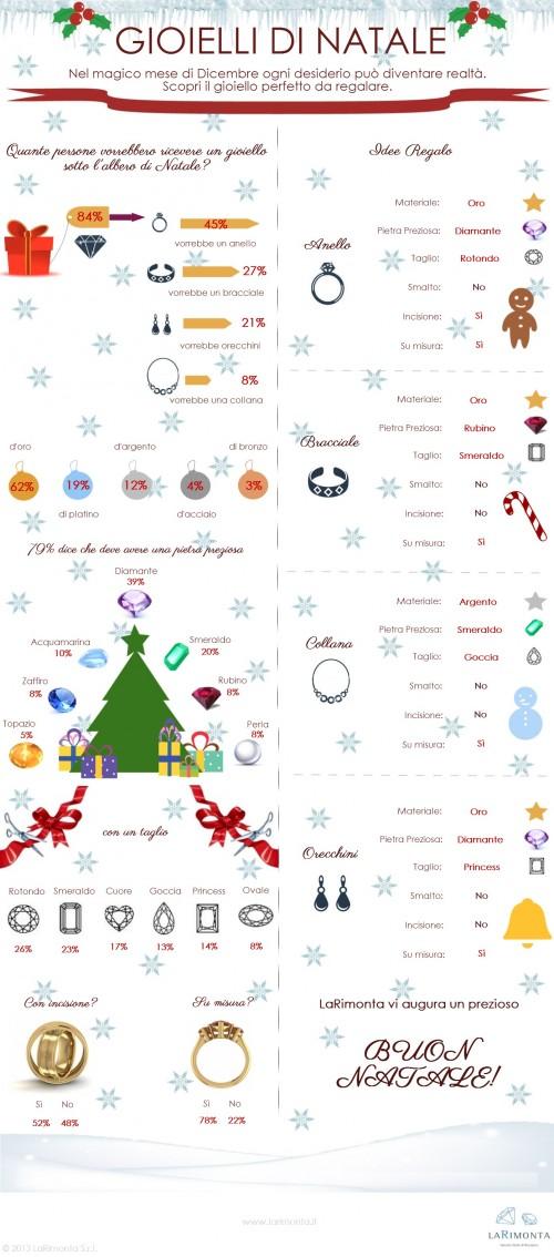 Scopri come regalare il gioiello perfetto per Natale!