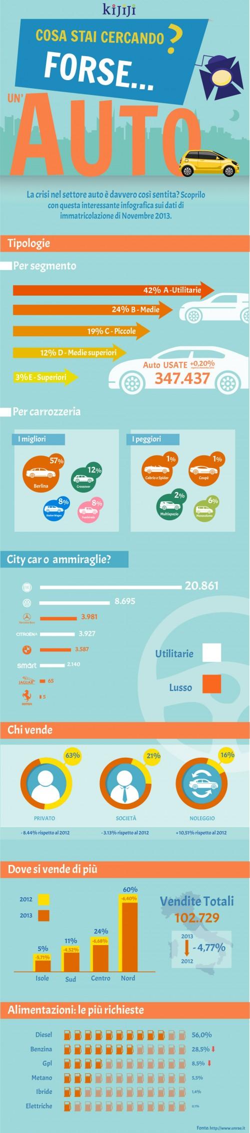 Kijiji-Infografica-motori