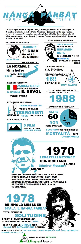 Infographic Nanga Parbat per CeA
