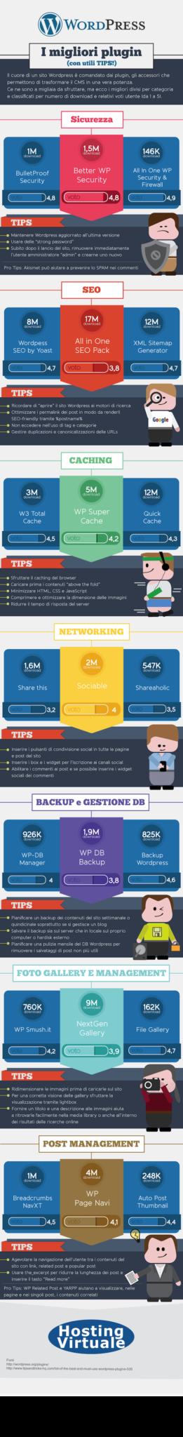 Infografica i migliori plugin WordPress