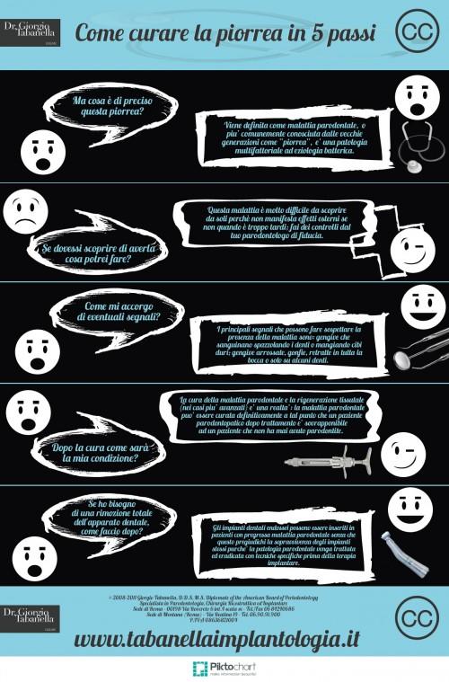 Tabanella-come curare la piorrea in 5 passi