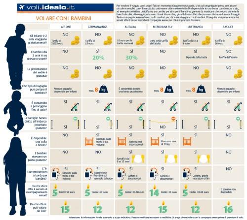Volare con i bambini -infografica