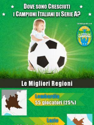 Infografica: Dove sono Cresciuti i Campioni Italiani di Serie A?