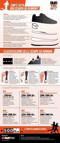 Classificazione delle scarpe da running