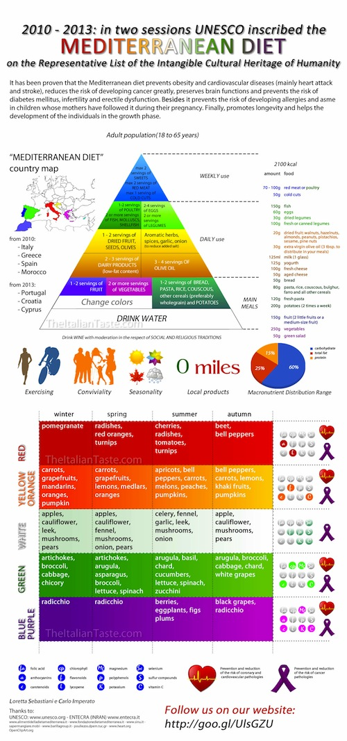 food-pyramid-review-infographic-v07-full-res