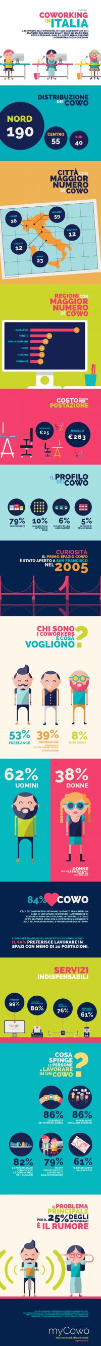 infografica sul coworking in italia