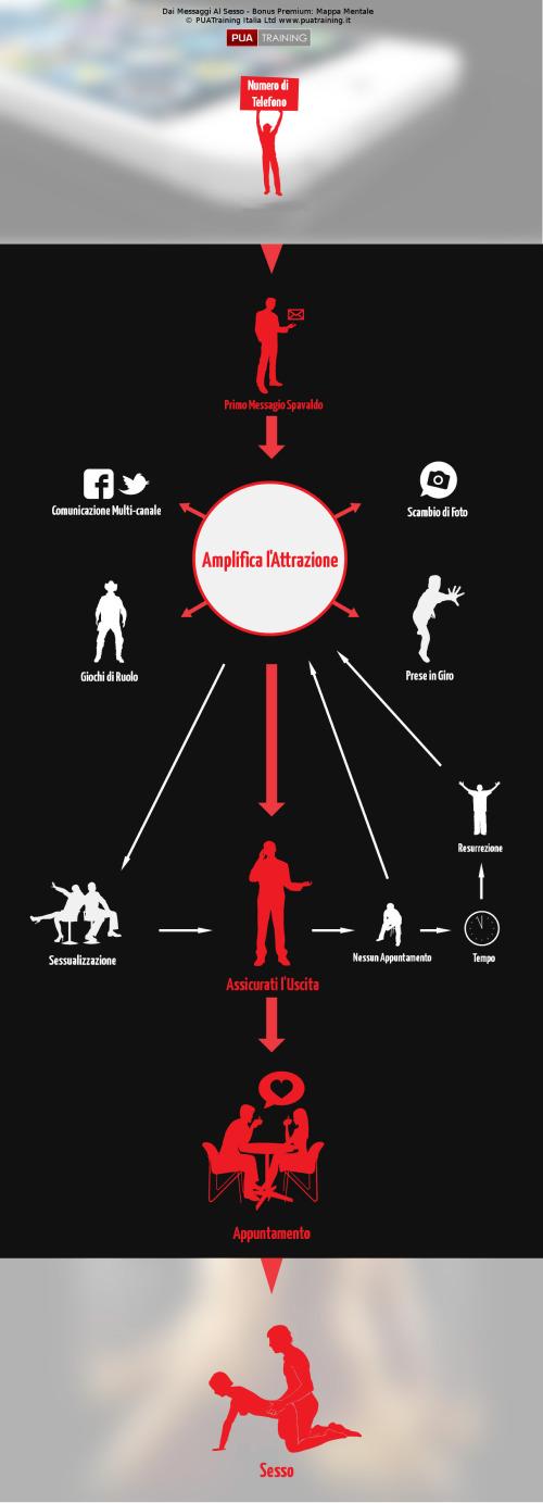 Mappa Mentale di Cosa Vogliono Le Donne...