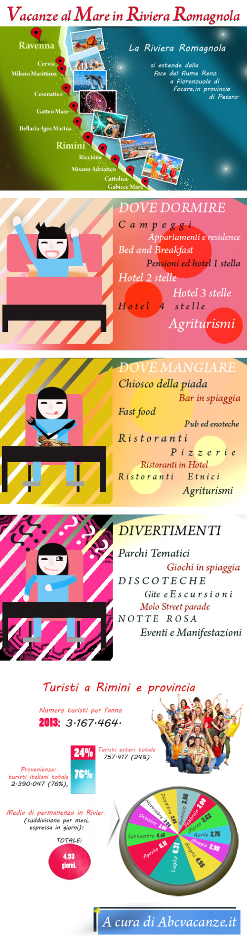 info-grafica-abcvacanze-it