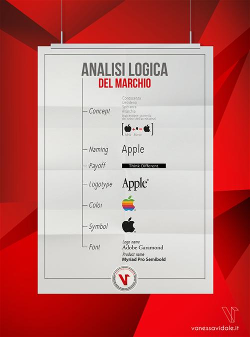 Analisi-logica-marchio-vanessa-vidale