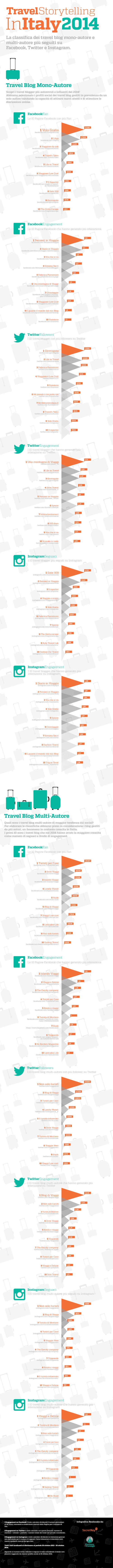 Classifica Migliori Travel Blog 2014