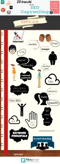 Infografica - 20 punti fermi per un SEO Copywriting