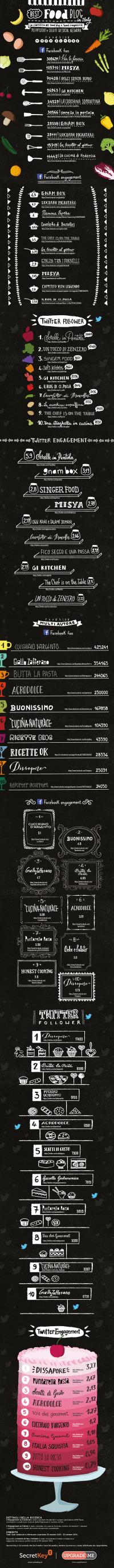 classifica migliori food blog Italia