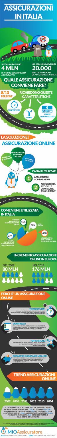 infografica-assicurazioni-online