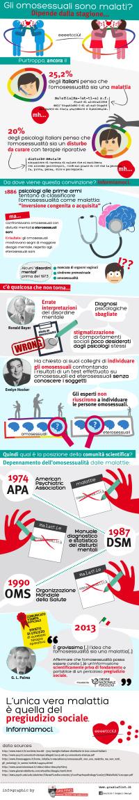 omosessuali_malattia-infografica-grafino