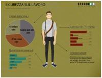 sicurezza sul lavoro principali cause di infortuni