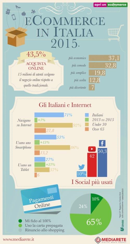 15 milioni di italiani  fanno acquisti sul web