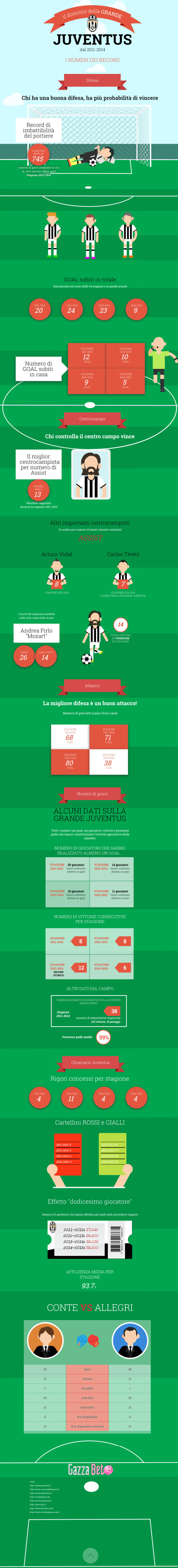 Infografica Gazzabet