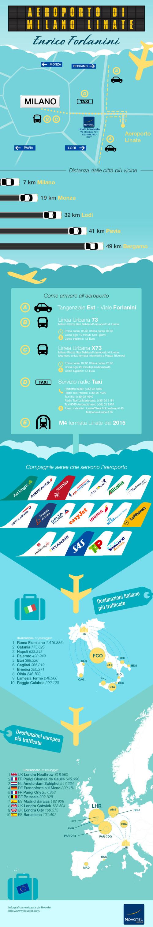 infografica-novotel-linate (1)