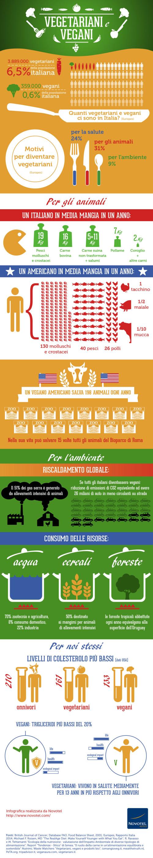 infografica-vegetariani-vegan