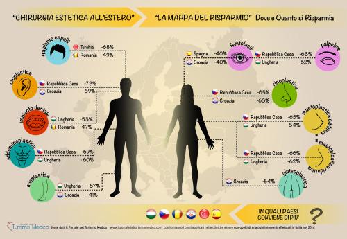 infograficaPTO-chirurgiaesteticaestero