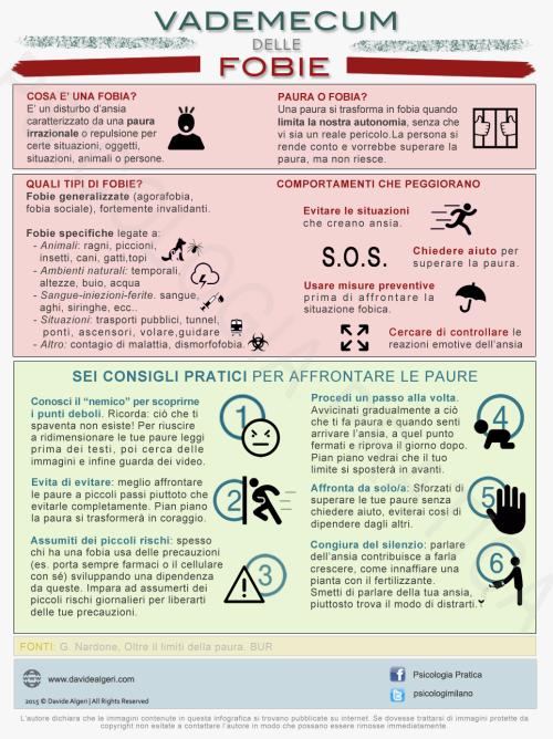 Vademecum delle fobie (Infografica)
