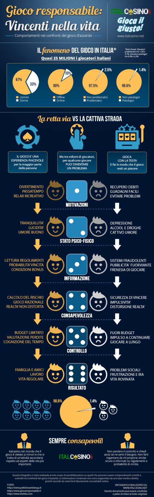 infografica sul gioco responsabile