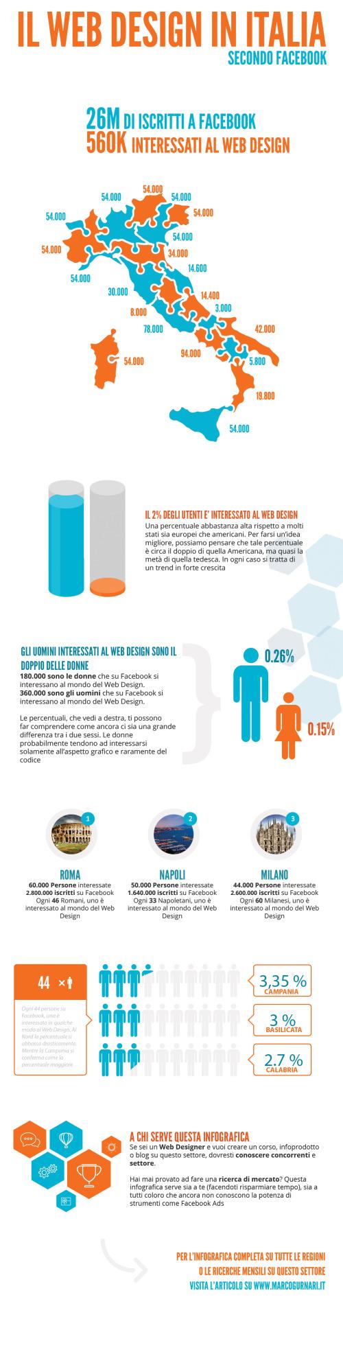 infographic web design italia ricerca di mercato