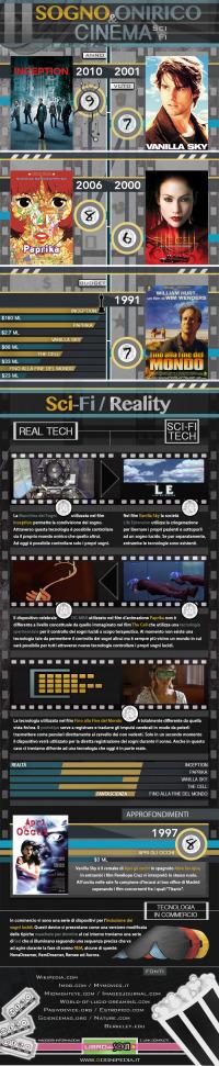 infografica-film-fantascienza-sogni-lucidi