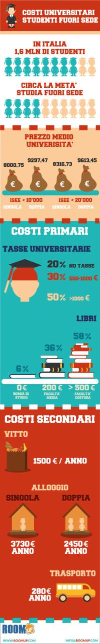 infografica - I Costi degli universitari