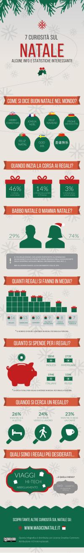 Infografica sul Natale