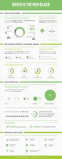 "Infografica ""Green is the new black"" by Studio Bertolini"