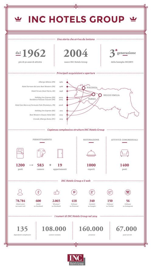 Infografica Gruppo INC Hotels