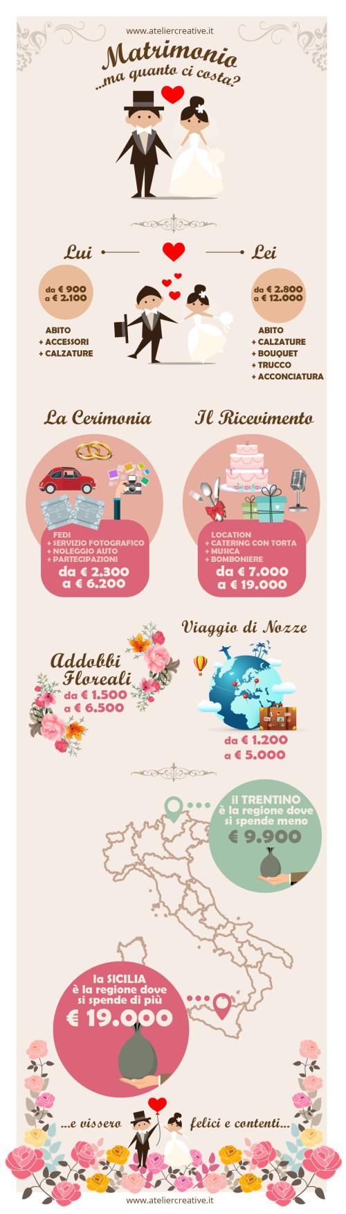 Quanto costa un matrimonio