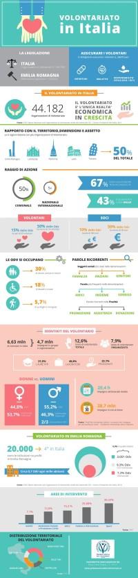 Infografica sul panorama del volontariato in Italia