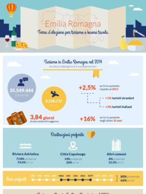 Infografica della Clinica Gastronomica Arnaldo sul turismo in Emilia Romagna