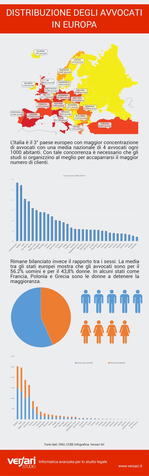 infografica numero avvocati europa