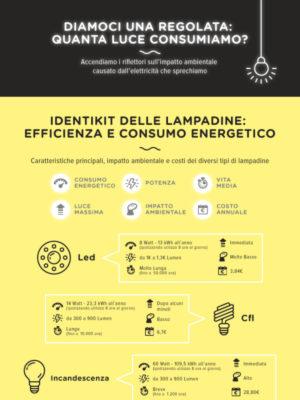 Slamp Illuminazione - Consumo Energia Elettrica
