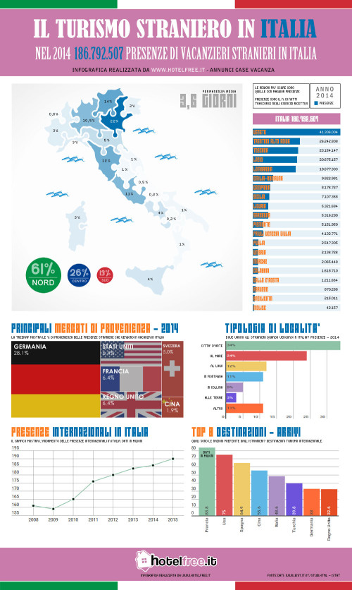 infografica-vacanze-stranieri-italia