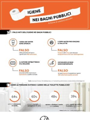Infografica B24 Store sull'igiene nei bagni pubblici