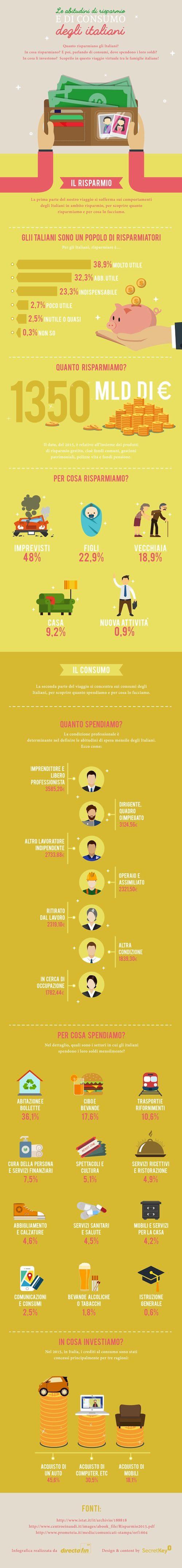 1Risarmio-e-consumo-Italiani